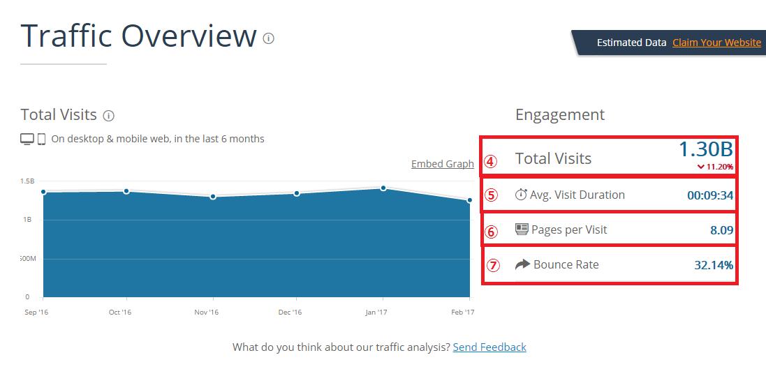 SimilarWebの使い方と解析データの見方