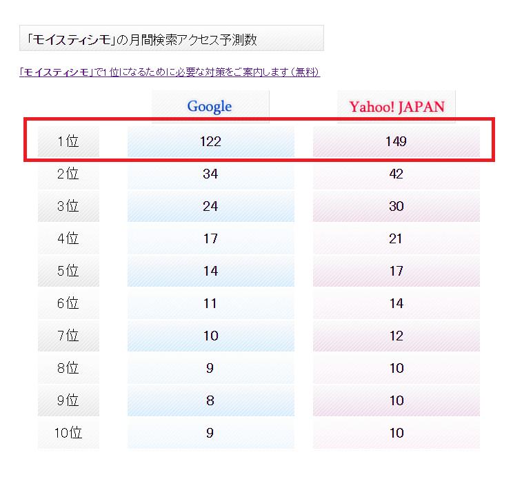 モイスティシモの月間検索アクセス予測数