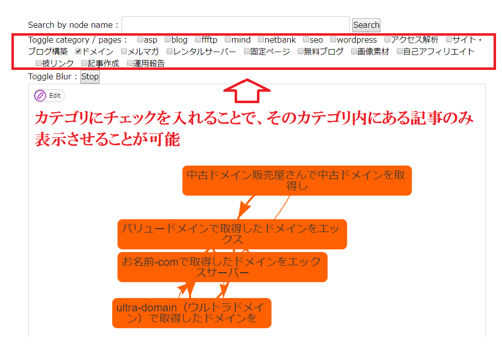 Show Article Mapのカテゴリ別の表示