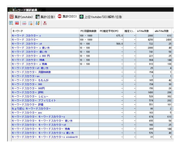 キーワードスカウターstのキーワード解析結果画面