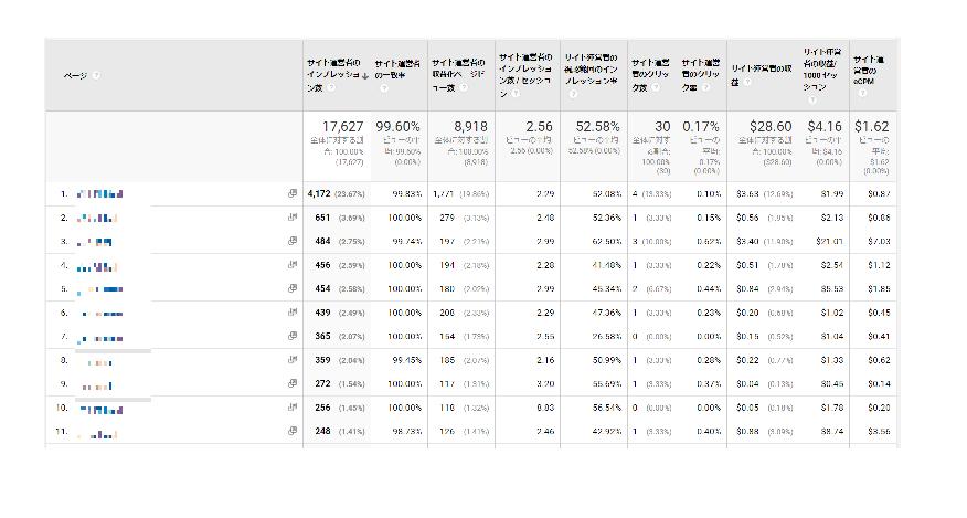 アドセンスとアナリティクスを連携させて表示したアドセンスの成果分析ページ