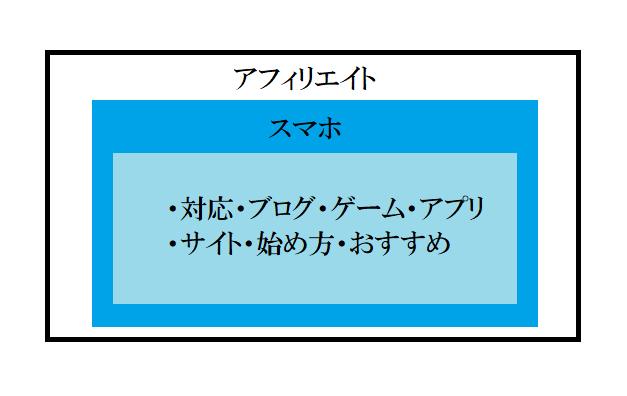 キーワードの並び順は、階層として捉える