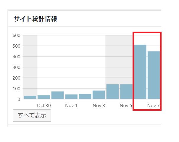 400PV以上のアクセスを呼び込んだ11月6日のアクセス解析画面