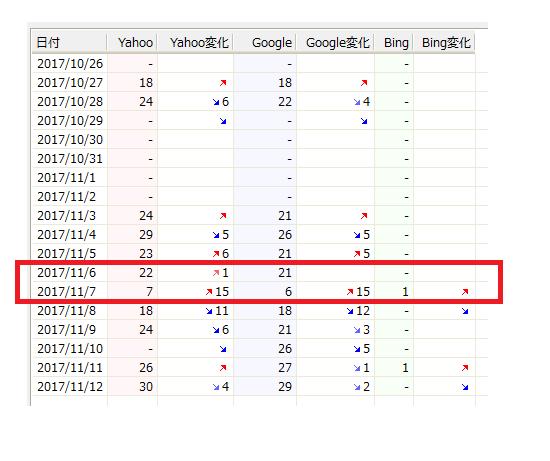 GRCでの検索順位の変動