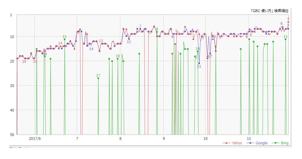 GRCの順位変動グラフ