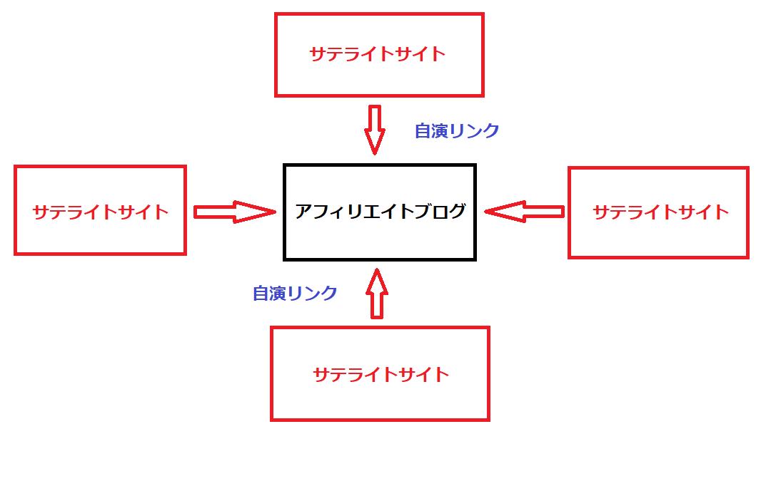 サテライトサイトからリンクを貼って、被リンク(自演リンク)の数を増やしていく方法