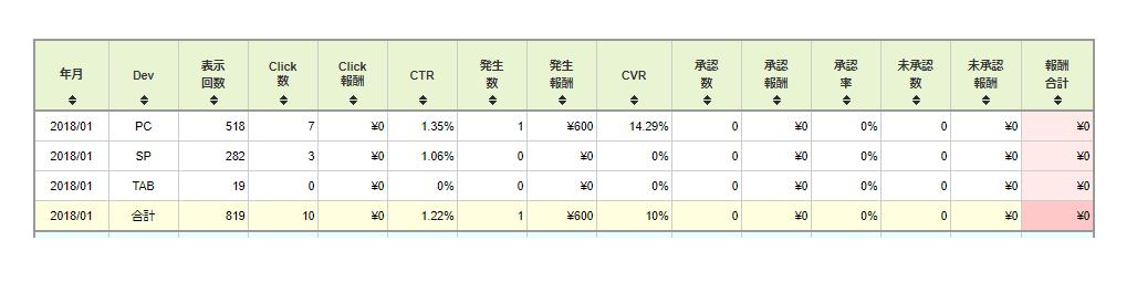 afb1月分のアフィリエイト報酬額