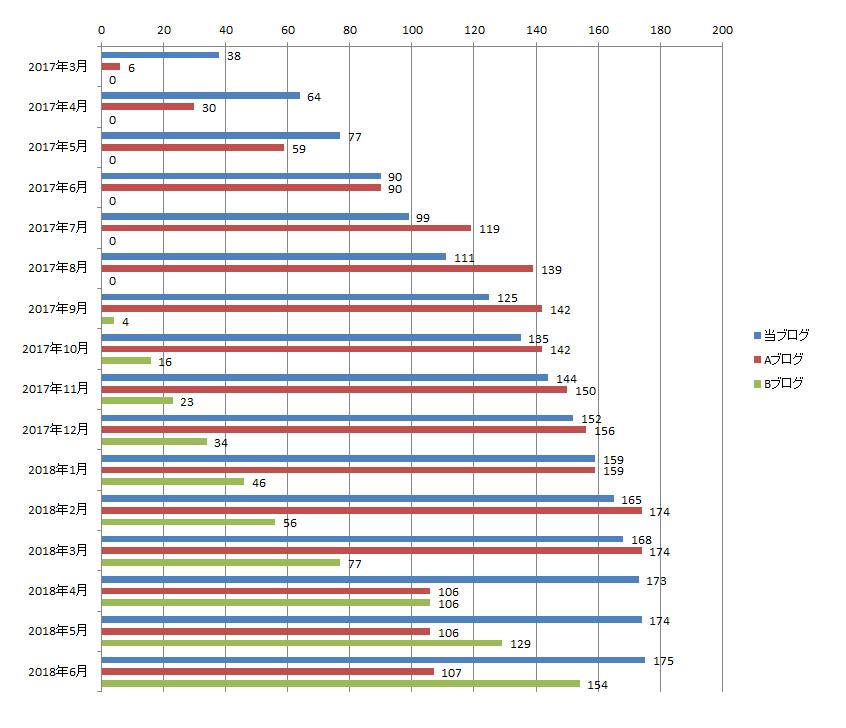2018年6月までのブログ記事数の推移