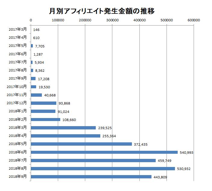 2018年9月までの月別アフィリエイト報酬額の推移