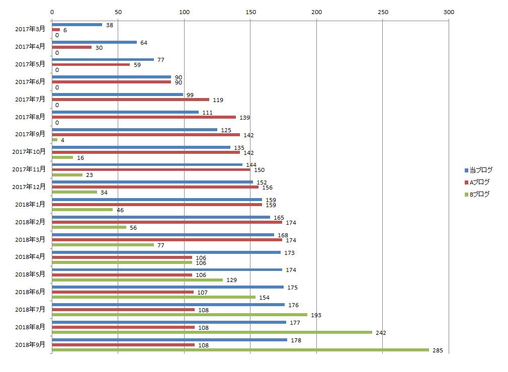 2018年9月までのブログ記事数の推移