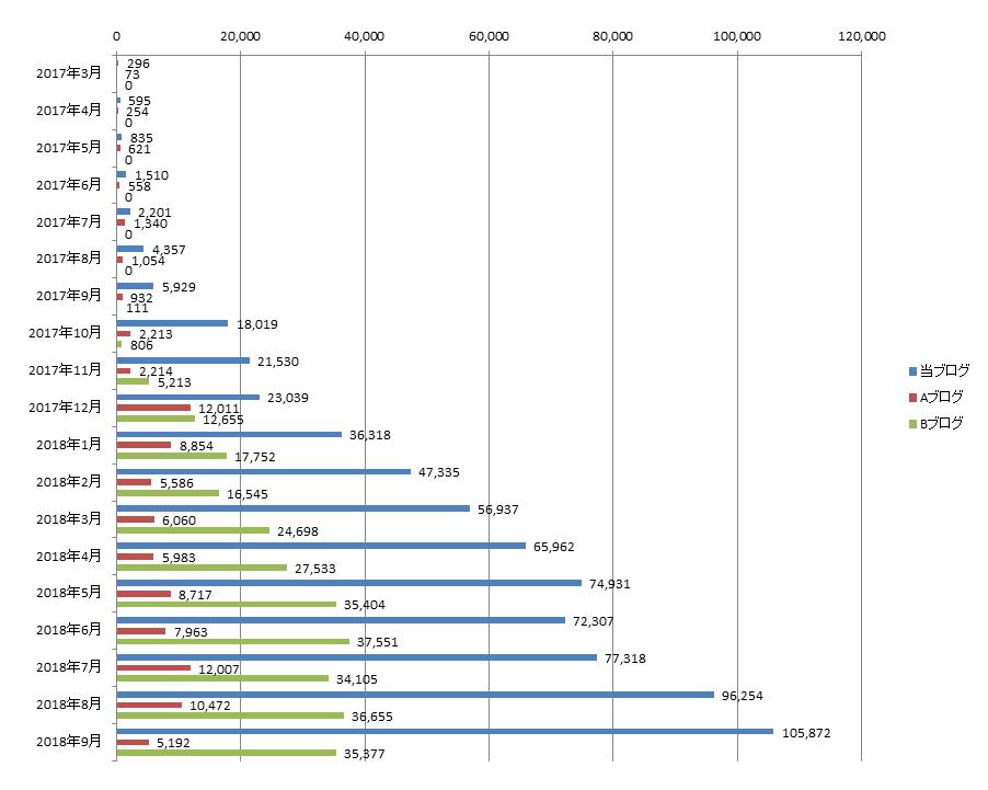 2018年9月までのアクセス数の推移