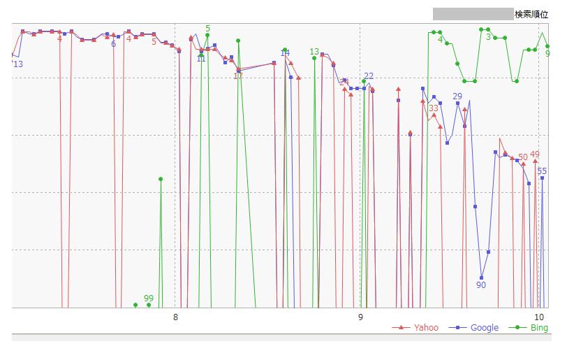順位が落とされたGRCのデータ