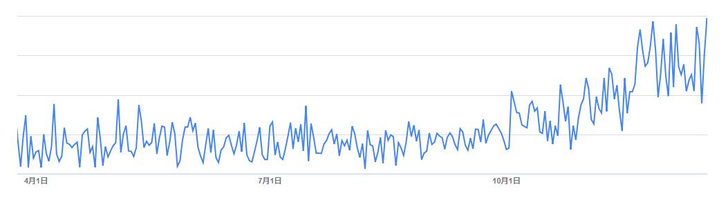 アドセンスのクリック率(CTR)が急上昇した時のグラフ