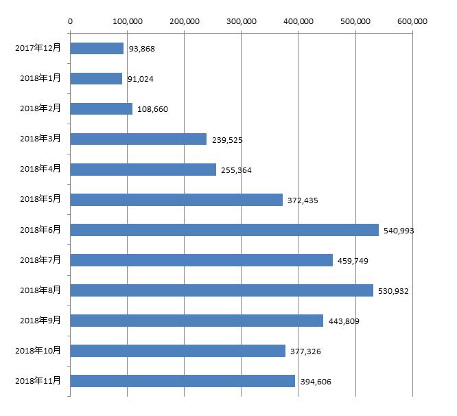 2018年11月から過去1年間の月別アフィリエイト報酬額の推移