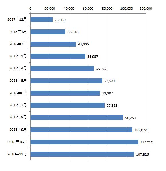 2018年11月から過去1年間のアクセス数の推移