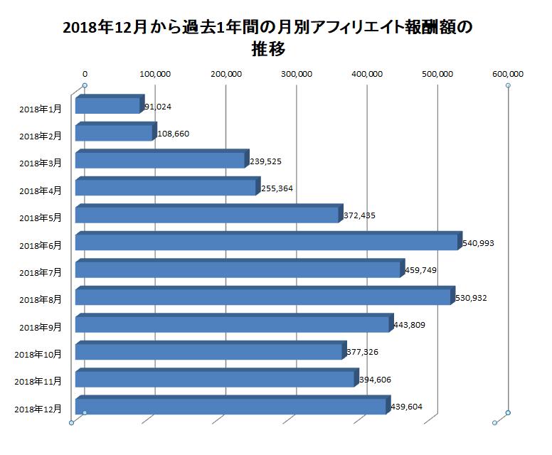 2018年12月から過去1年間の月別アフィリエイト報酬額の推移