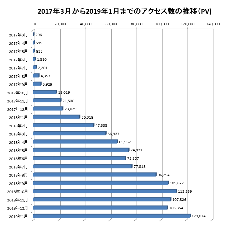 2017年3月から2019年1月までのアクセス数の推移