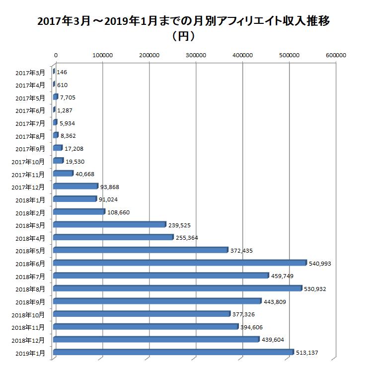 2017年3月から2019年1月までの月別アフィリエイト報酬額の推移