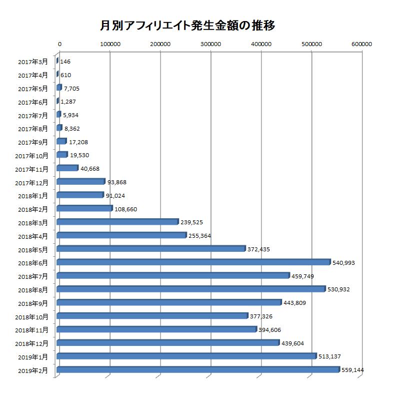 2017年3月から2019年2月までの月別アフィリエイト報酬額の推移
