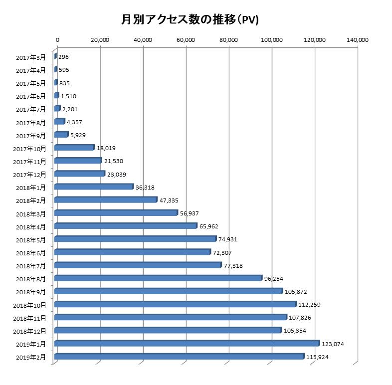 2017年3月から2019年2月までの当ブログでのアクセス数の推移