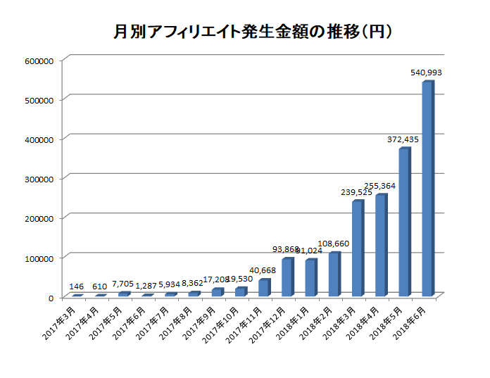 孔雀の簡単な経歴(2018年6月に月収50万円を達成)