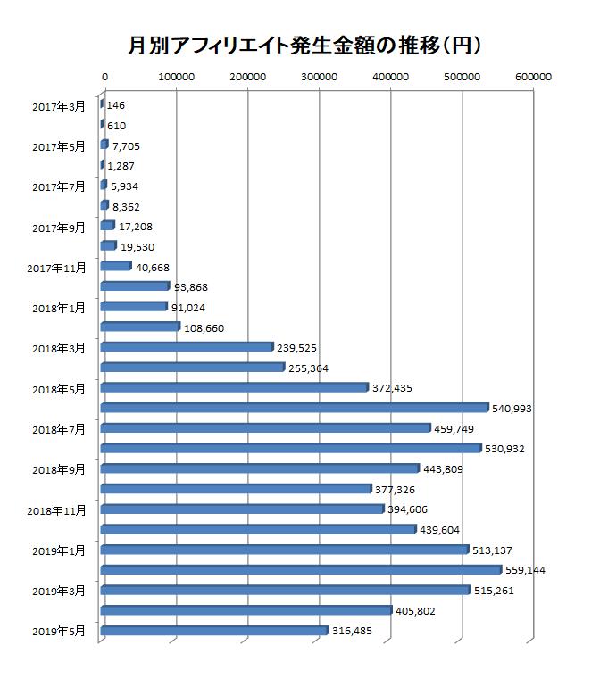 2017年3月から2019年5月までの月別アフィリエイト報酬額の推移