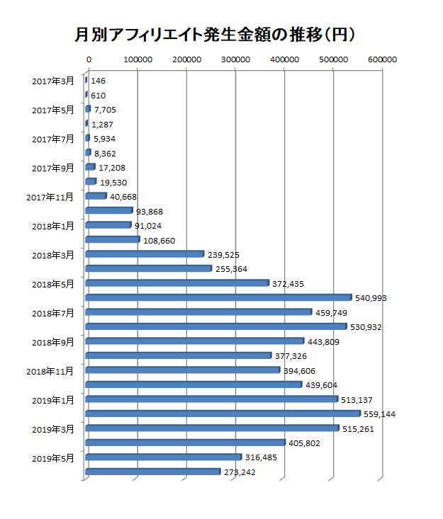 2017年3月から2019年6月までの月別アフィリエイト報酬額の推移