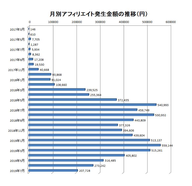 2017年3月から2019年7月までの月別アフィリエイト報酬額の推移