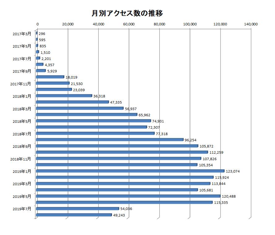 2017年3月から2019年8月までの当ブログでのアクセス数の推移