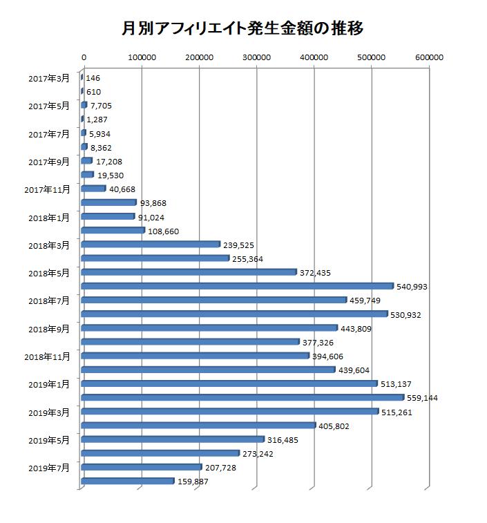 2017年3月から2019年8月までの月別アフィリエイト報酬額の推移