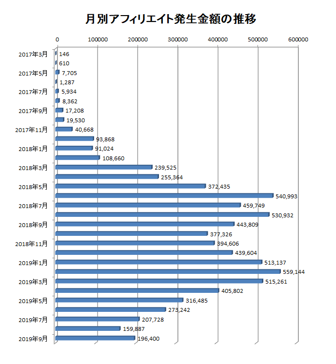 2017年3月から2019年9月までの月別アフィリエイト報酬額の推移