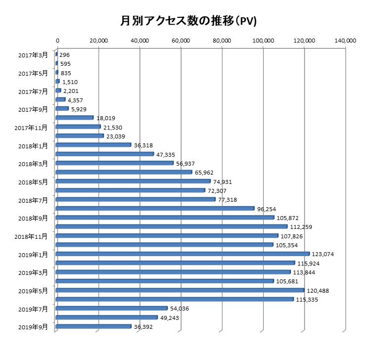 2017年3月から2019年9月までの当ブログでのアクセス数の推移