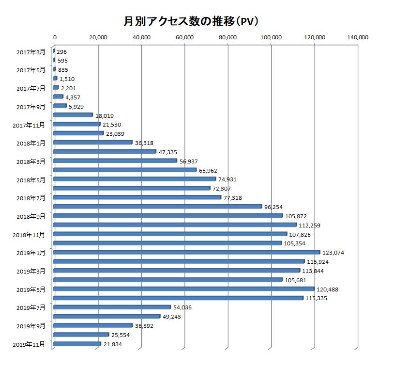 2017年3月から2019年11月までの当ブログでのアクセス数の推移
