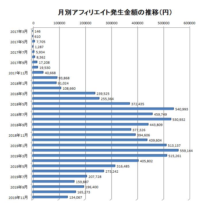 2017年3月から2019年11月までの月別アフィリエイト報酬額の推移