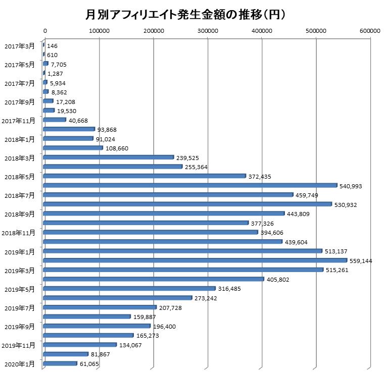 2017年3月から2020年1月までの月別アフィリエイト報酬額の推移
