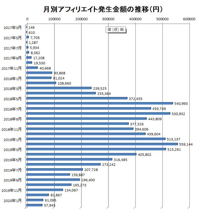 2017年3月から2020年2月までの月別アフィリエイト報酬額の推移